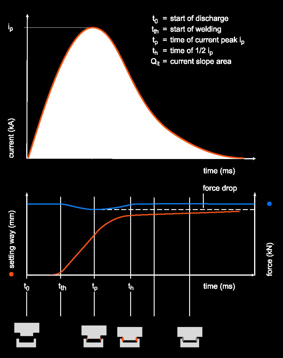CD-Press-Fit-Welding Diagram