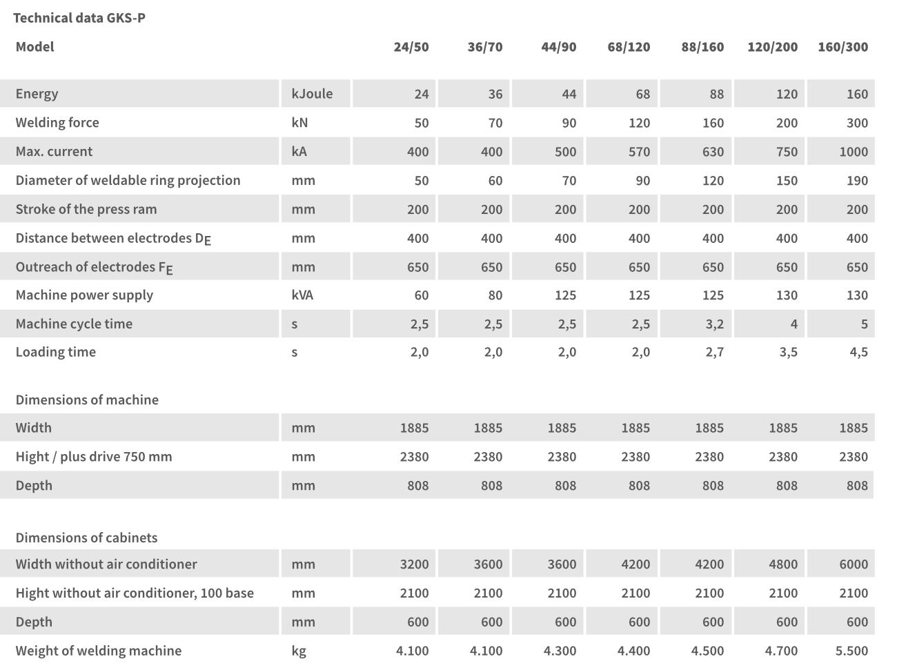 GLAMAtronic GKS-P technical data