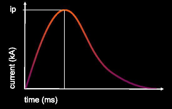 GLAMAtronic high energy puls
